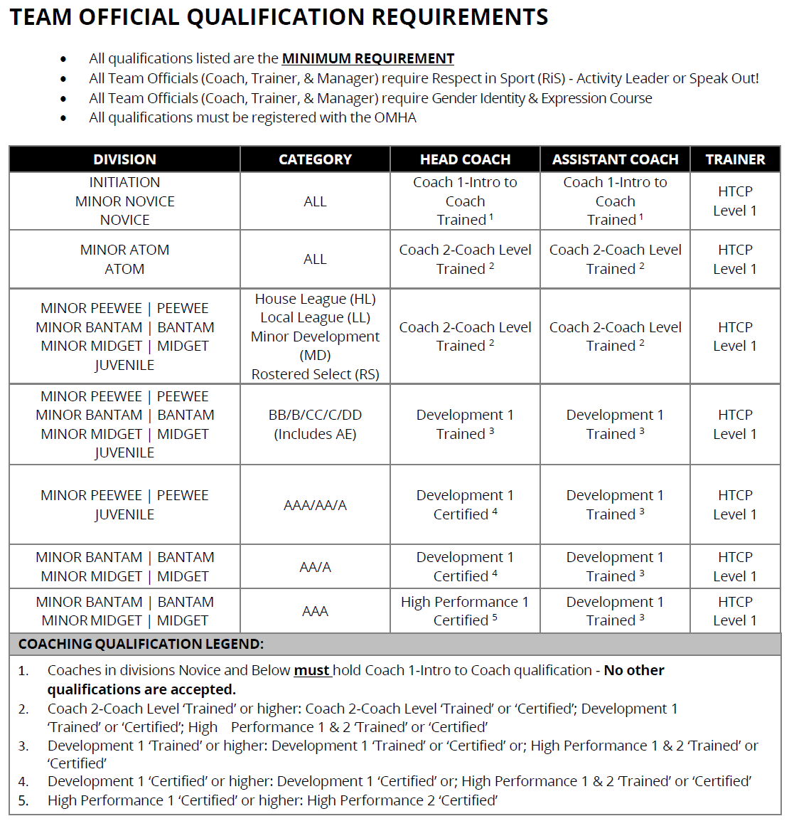 Qualification Requirements